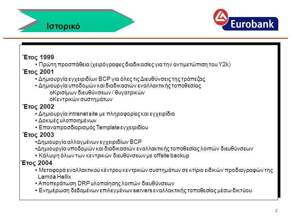 Ιστορικό Έτος 1999 Έτος 2001 Έτος 2002 Έτος 2003 Έτος 2004