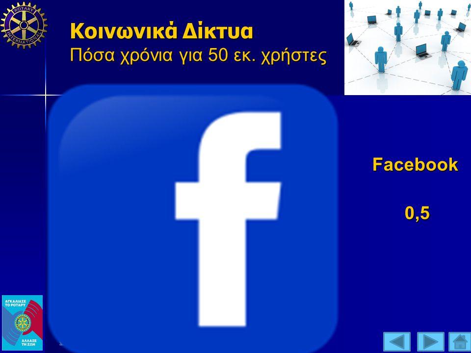 Κοινωνικά Δίκτυα Πόσα χρόνια για 50 εκ. χρήστες