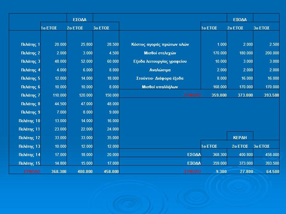 Κόστος αγοράς πρώτων υλών 1.000 2.000 2.500
