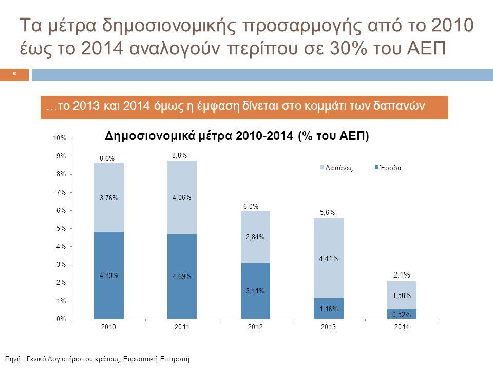 Τα μέτρα δημοσιονομικής προσαρμογής από το 2010 έως το 2014 αναλογούν περίπου σε 30% του ΑΕΠ