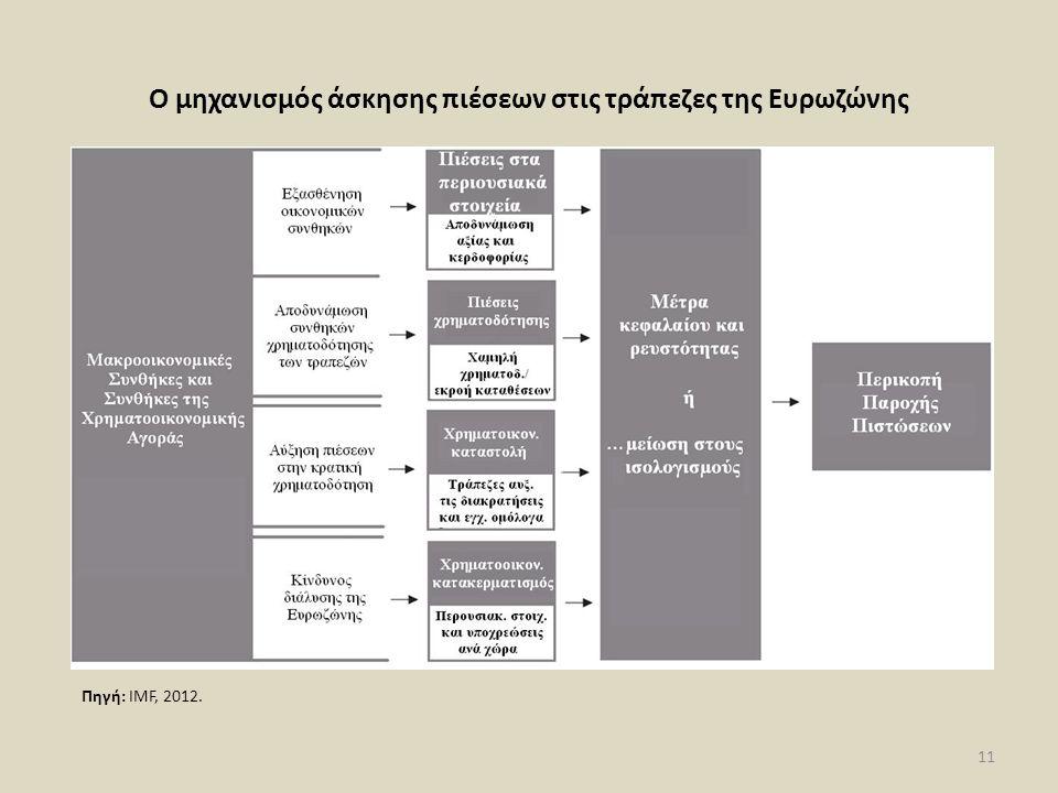 Ο μηχανισμός άσκησης πιέσεων στις τράπεζες της Ευρωζώνης