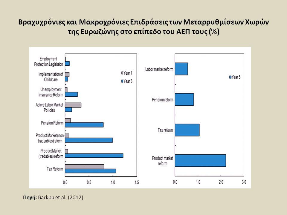 Βραχυχρόνιες και Μακροχρόνιες Επιδράσεις των Μεταρρυθμίσεων Χωρών της Ευρωζώνης στο επίπεδο του ΑΕΠ τους (%)