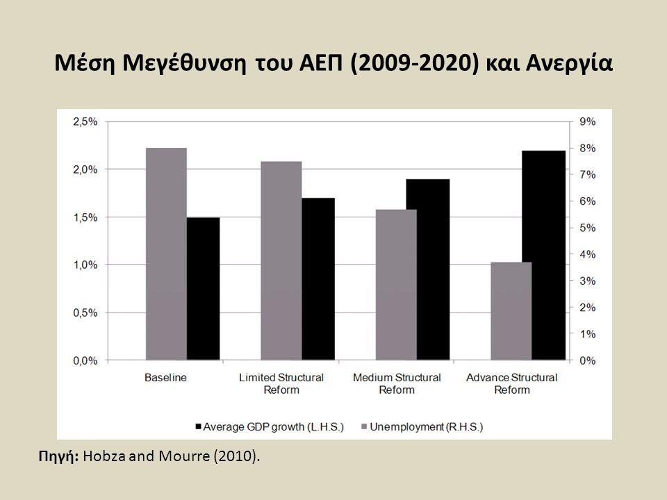 Μέση Μεγέθυνση του ΑΕΠ (2009-2020) και Ανεργία
