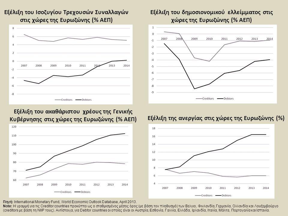 Εξέλιξη της ανεργίας στις χώρες της Ευρωζώνης (%)