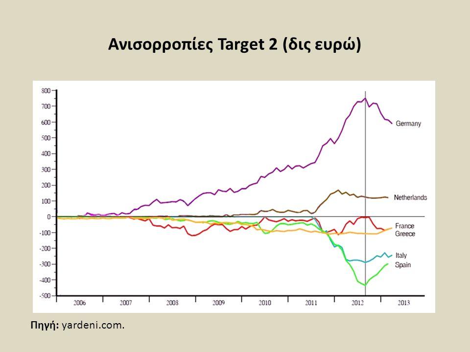 Ανισορροπίες Target 2 (δις ευρώ)