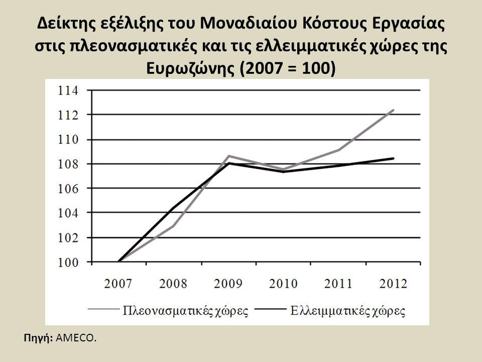 Δείκτης εξέλιξης του Μοναδιαίου Κόστους Εργασίας στις πλεονασματικές και τις ελλειμματικές χώρες της Ευρωζώνης (2007 = 100)