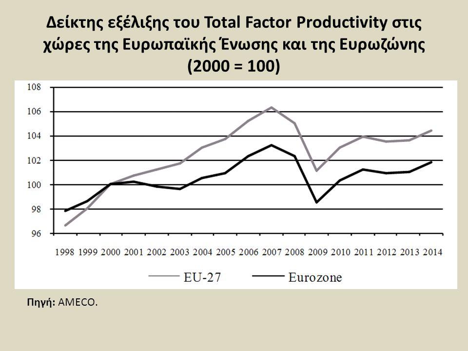 Δείκτης εξέλιξης του Total Factor Productivity στις χώρες της Ευρωπαϊκής Ένωσης και της Ευρωζώνης (2000 = 100)