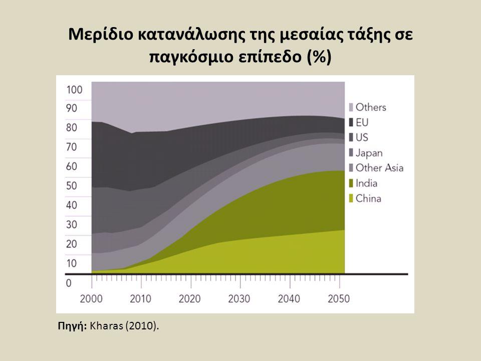 Μερίδιο κατανάλωσης της μεσαίας τάξης σε παγκόσμιο επίπεδο (%)