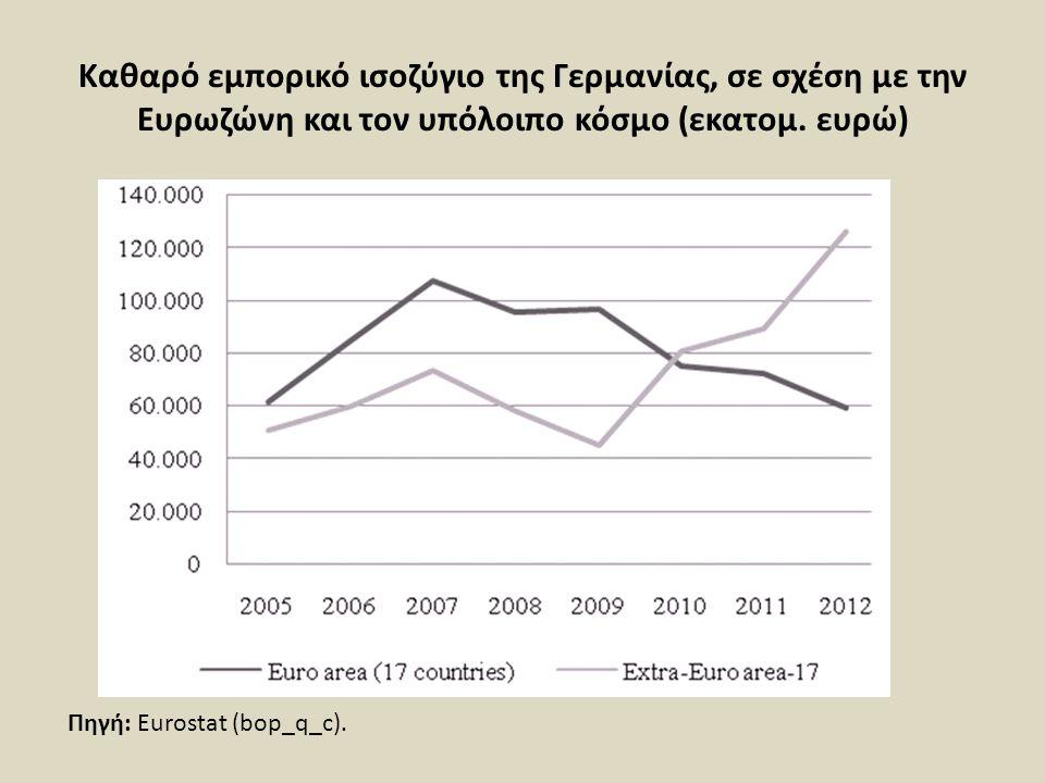 Καθαρό εμπορικό ισοζύγιο της Γερμανίας, σε σχέση με την Ευρωζώνη και τον υπόλοιπο κόσμο (εκατομ. ευρώ)