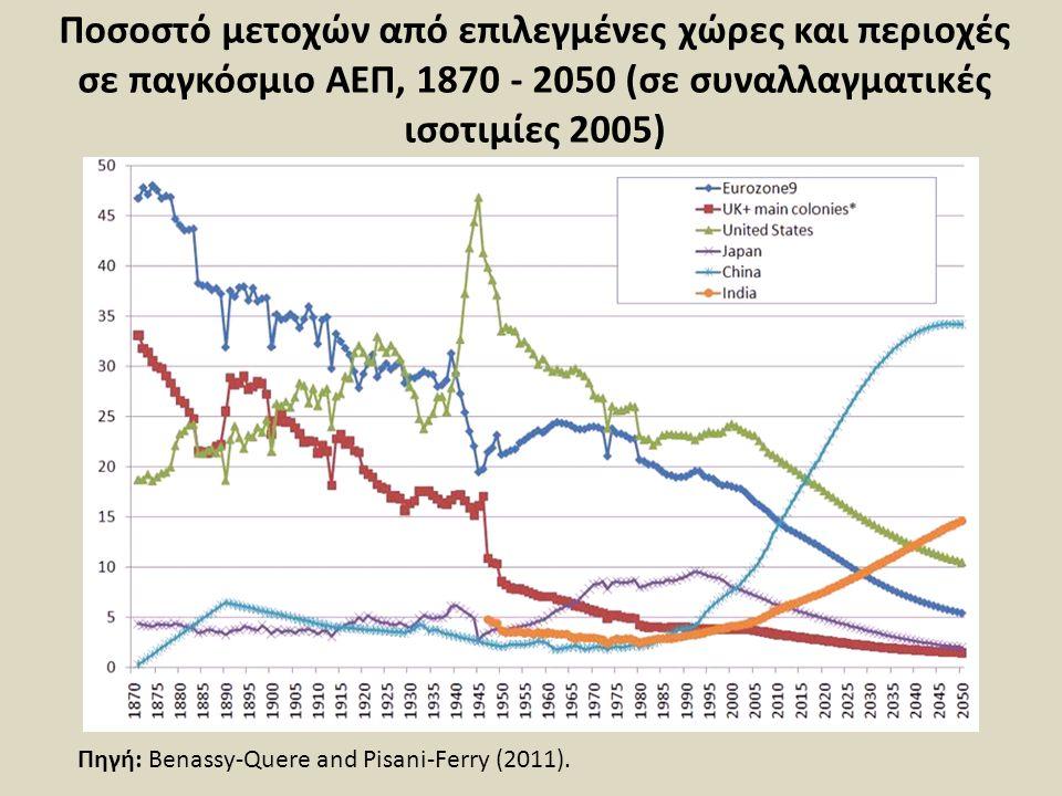 Ποσοστό μετοχών από επιλεγμένες χώρες και περιοχές σε παγκόσμιο ΑΕΠ, 1870 - 2050 (σε συναλλαγματικές ισοτιμίες 2005)