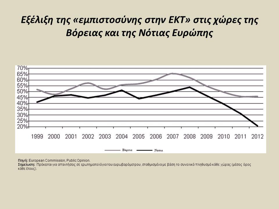 Εξέλιξη της «εμπιστοσύνης στην ΕΚΤ» στις χώρες της Βόρειας και της Νότιας Ευρώπης