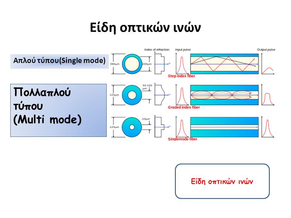 Είδη οπτικών ινών Πολλαπλού τύπου (Multi mode)