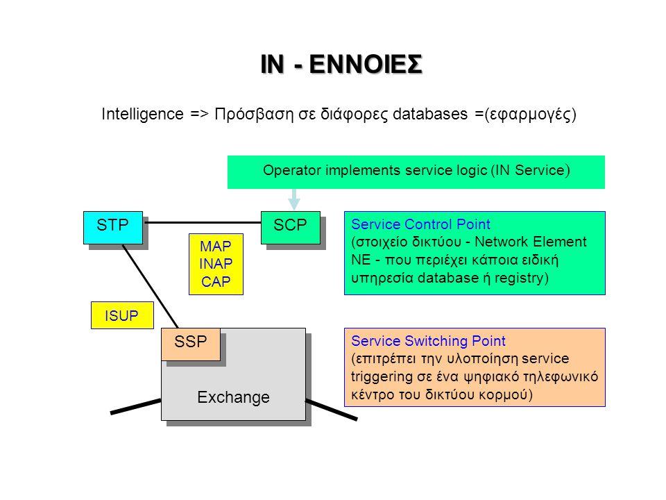 ΙΝ - ΕΝΝΟΙΕΣ Intelligence => Πρόσβαση σε διάφορες databases =(εφαρμογές) Operator implements service logic (IN Service)