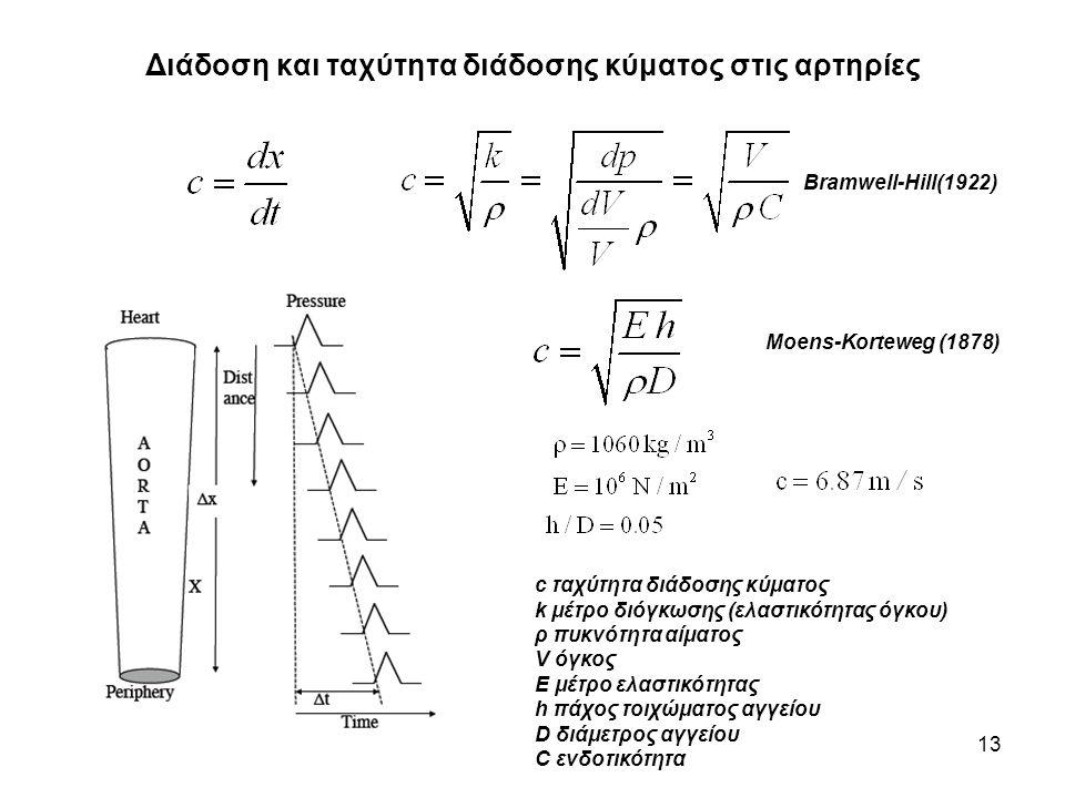 Διάδοση και ταχύτητα διάδοσης κύματος στις αρτηρίες