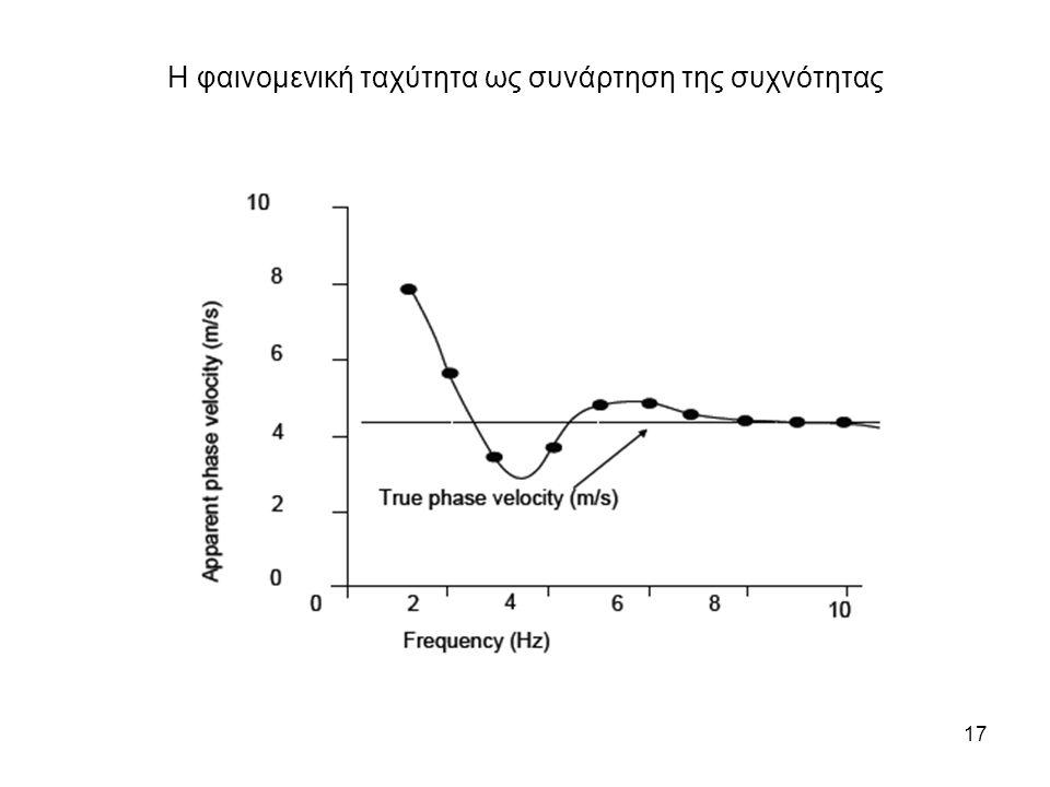 Η φαινομενική ταχύτητα ως συνάρτηση της συχνότητας