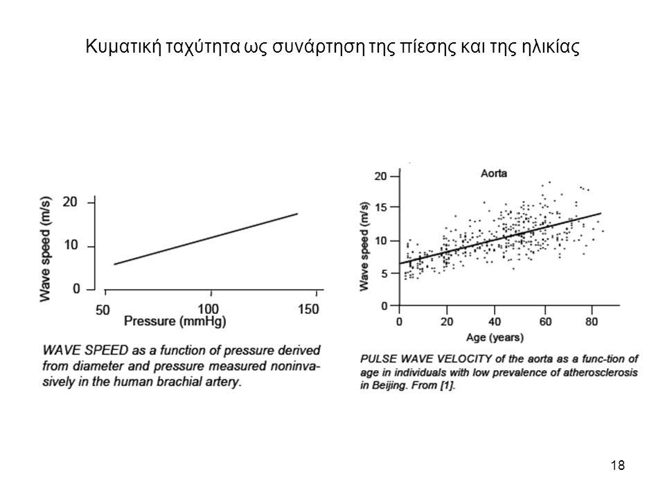 Κυματική ταχύτητα ως συνάρτηση της πίεσης και της ηλικίας