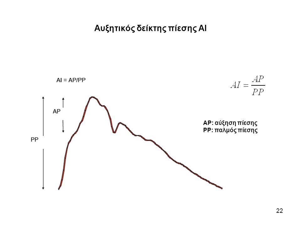 Αυξητικός δείκτης πίεσης ΑΙ