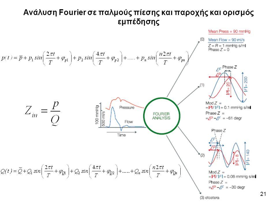 Ανάλυση Fourier σε παλμούς πίεσης και παροχής και ορισμός εμπέδησης
