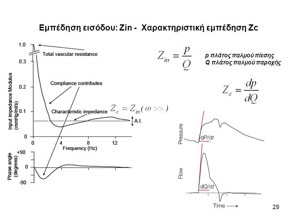 Εμπέδηση εισόδου: Ζin - Χαρακτηριστική εμπέδηση Zc