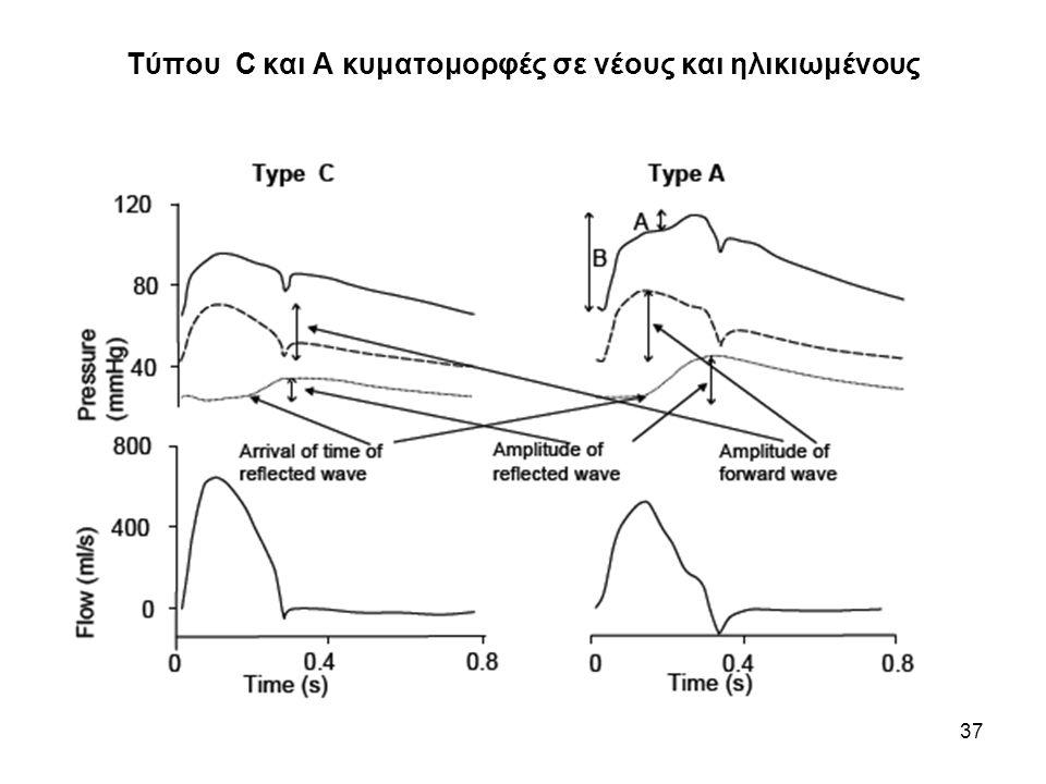 Τύπου C και Α κυματομορφές σε νέους και ηλικιωμένους