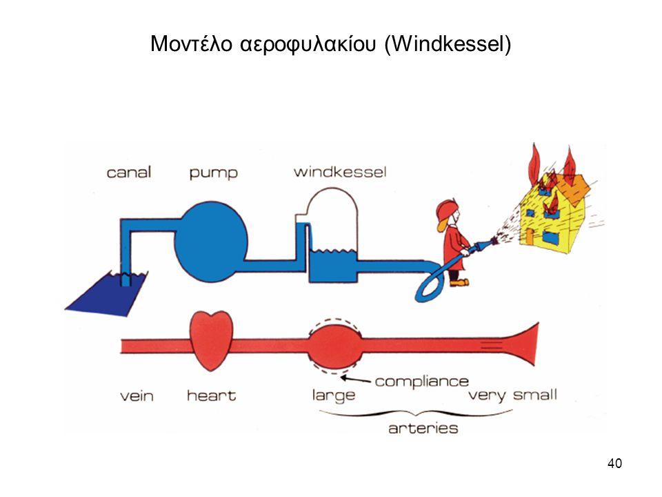 Μοντέλο αεροφυλακίου (Windkessel)