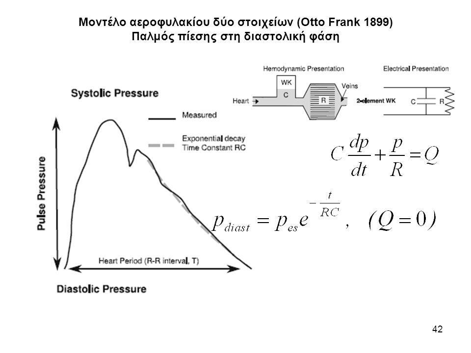 Μοντέλο αεροφυλακίου δύο στοιχείων (Otto Frank 1899) Παλμός πίεσης στη διαστολική φάση
