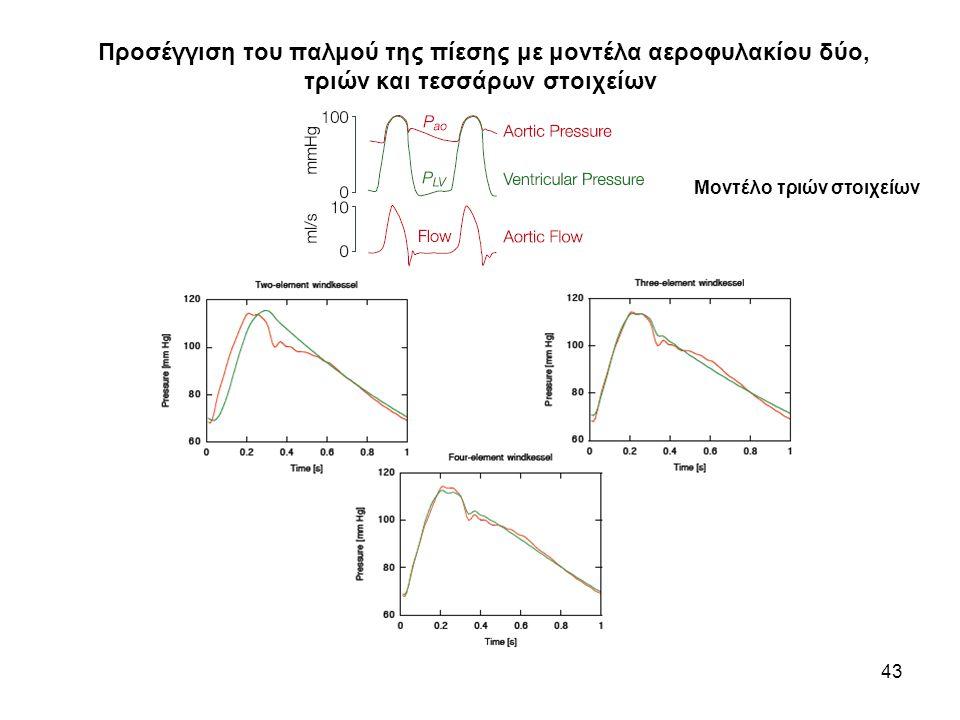 Προσέγγιση του παλμού της πίεσης με μοντέλα αεροφυλακίου δύο, τριών και τεσσάρων στοιχείων
