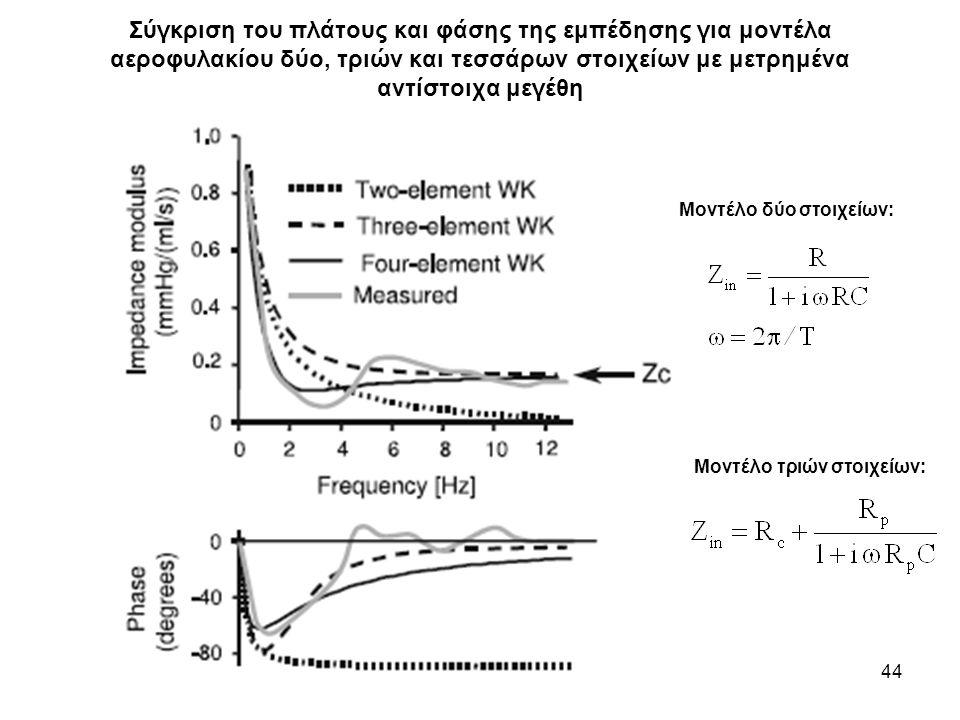 Σύγκριση του πλάτους και φάσης της εμπέδησης για μοντέλα αεροφυλακίου δύο, τριών και τεσσάρων στοιχείων με μετρημένα αντίστοιχα μεγέθη