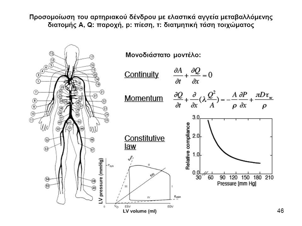 Προσομοίωση του αρτηριακού δένδρου με ελαστικά αγγεία μεταβαλλόμενης διατομής Α, Q: παροχή, p: πίεση, τ: διατμητική τάση τοιχώματος
