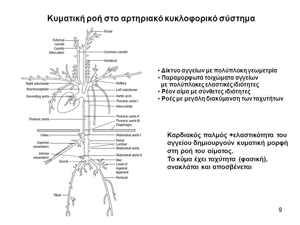 Κυματική ροή στο αρτηριακό κυκλοφορικό σύστημα