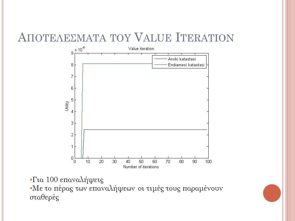 Αποτελεσματα του Value Iteration