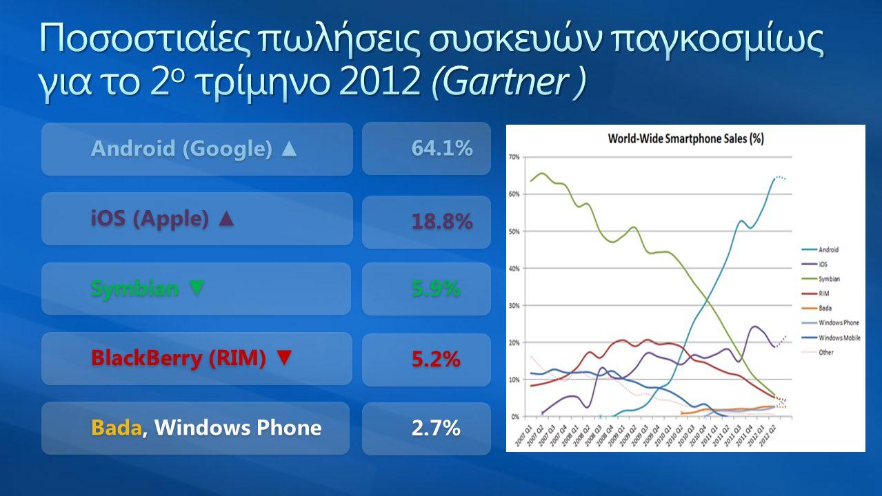Ποσοστιαίες πωλήσεις συσκευών παγκοσμίως για το 2ο τρίμηνο 2012 (Gartner )
