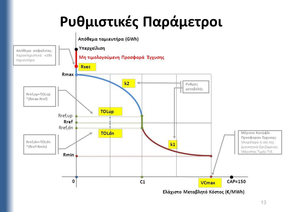 Ρυθμιστικές Παράμετροι