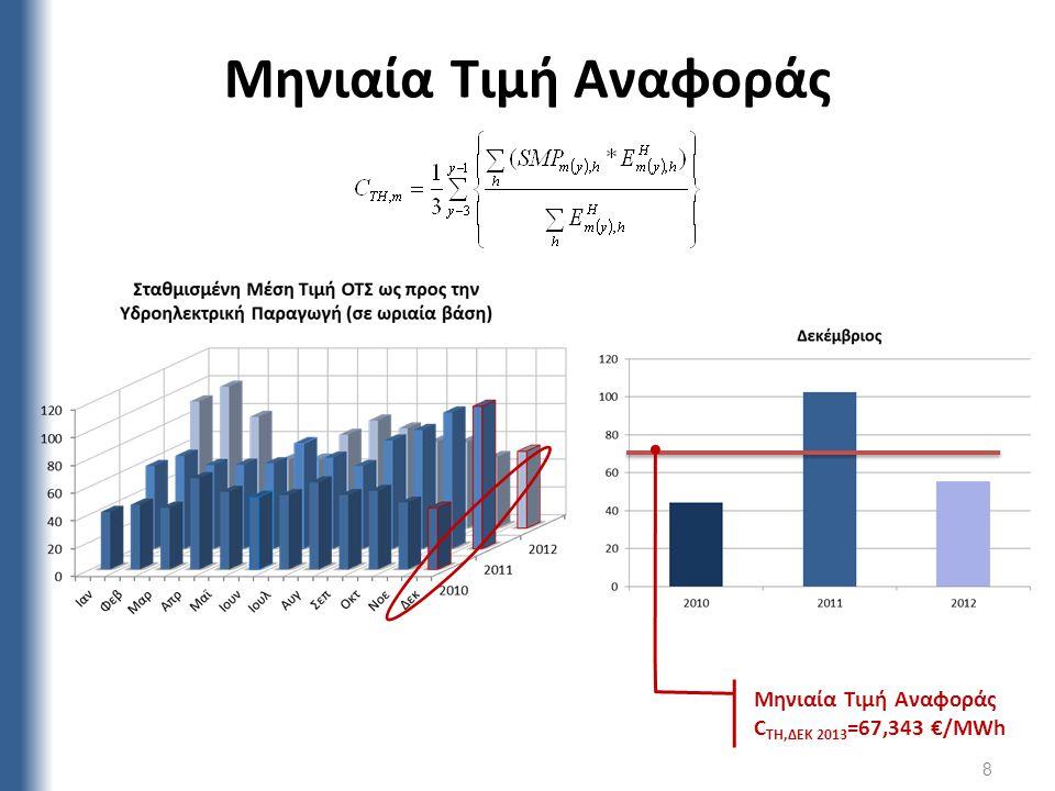 Μηνιαία Τιμή Αναφοράς Μηνιαία Τιμή Αναφοράς CTH,ΔΕΚ 2013=67,343 €/MWh