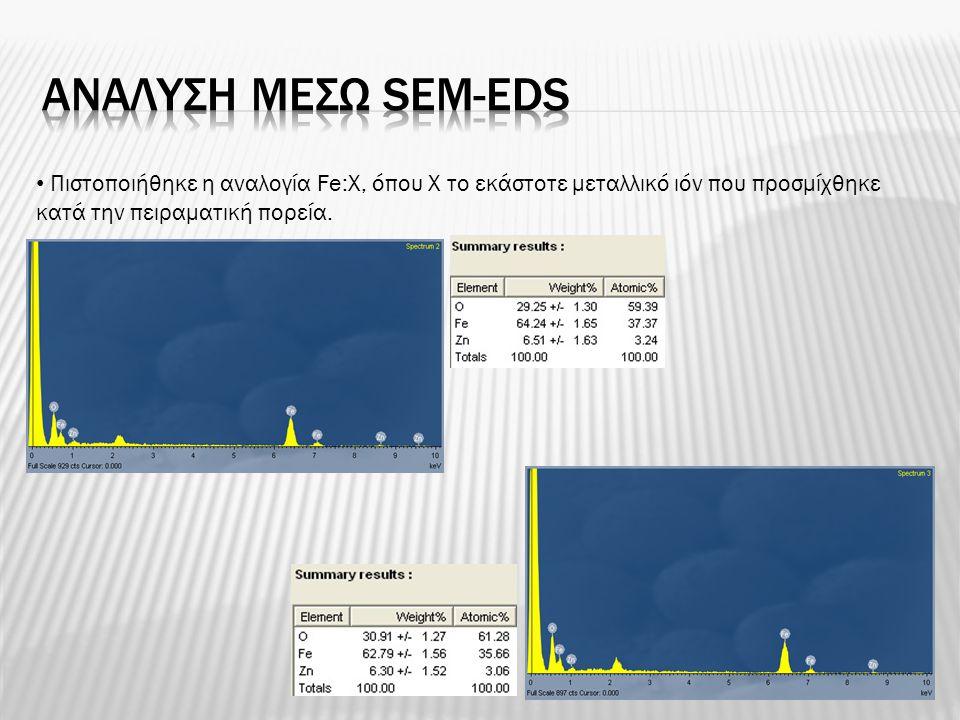 Αναλυση μεσω SEM-EDS Πιστοποιήθηκε η αναλογία Fe:X, όπου X το εκάστοτε μεταλλικό ιόν που προσμίχθηκε.