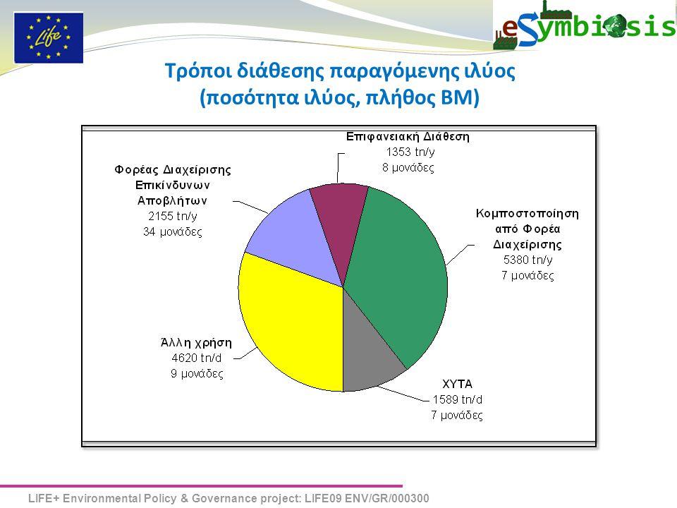 Τρόποι διάθεσης παραγόμενης ιλύος (ποσότητα ιλύος, πλήθος ΒΜ)