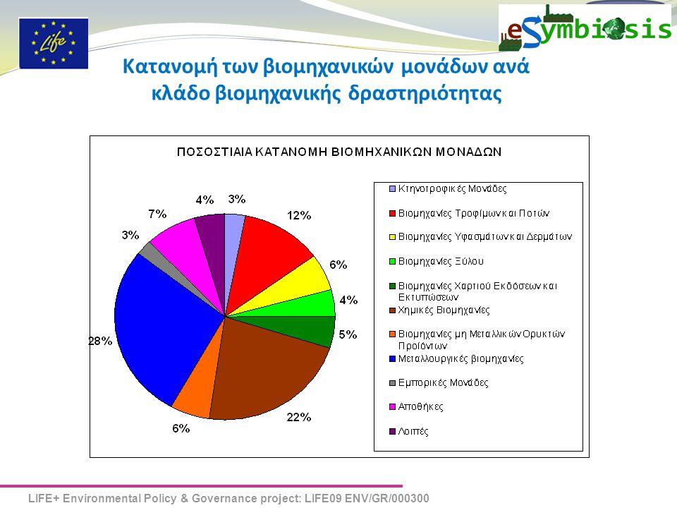 Κατανομή των βιομηχανικών μονάδων ανά κλάδο βιομηχανικής δραστηριότητας