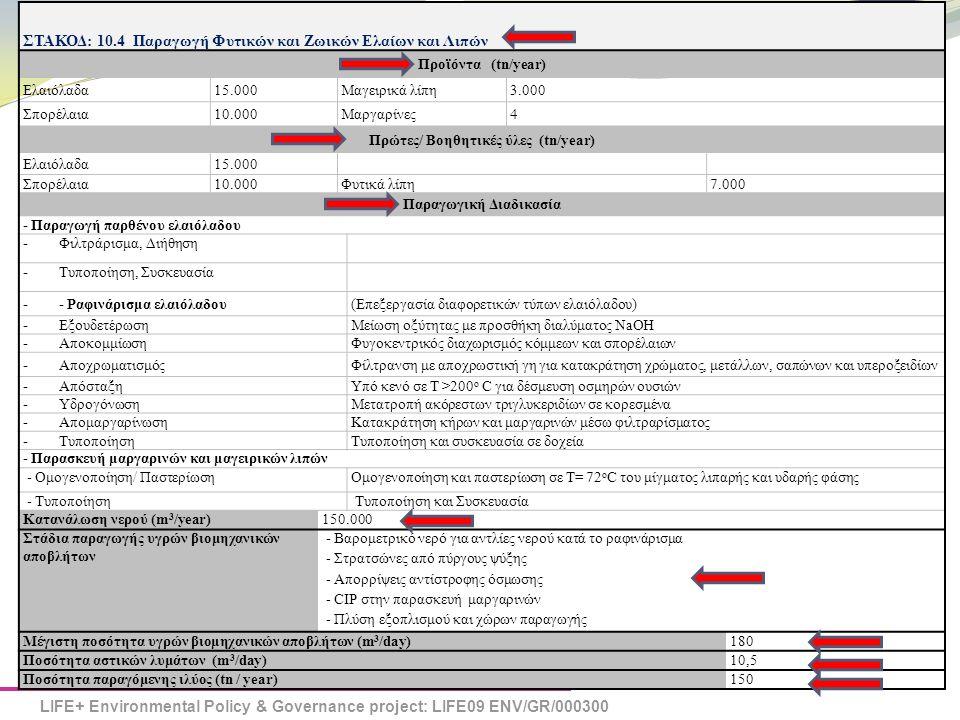 Πρώτες/ Βοηθητικές ύλες (tn/year) Παραγωγική Διαδικασία