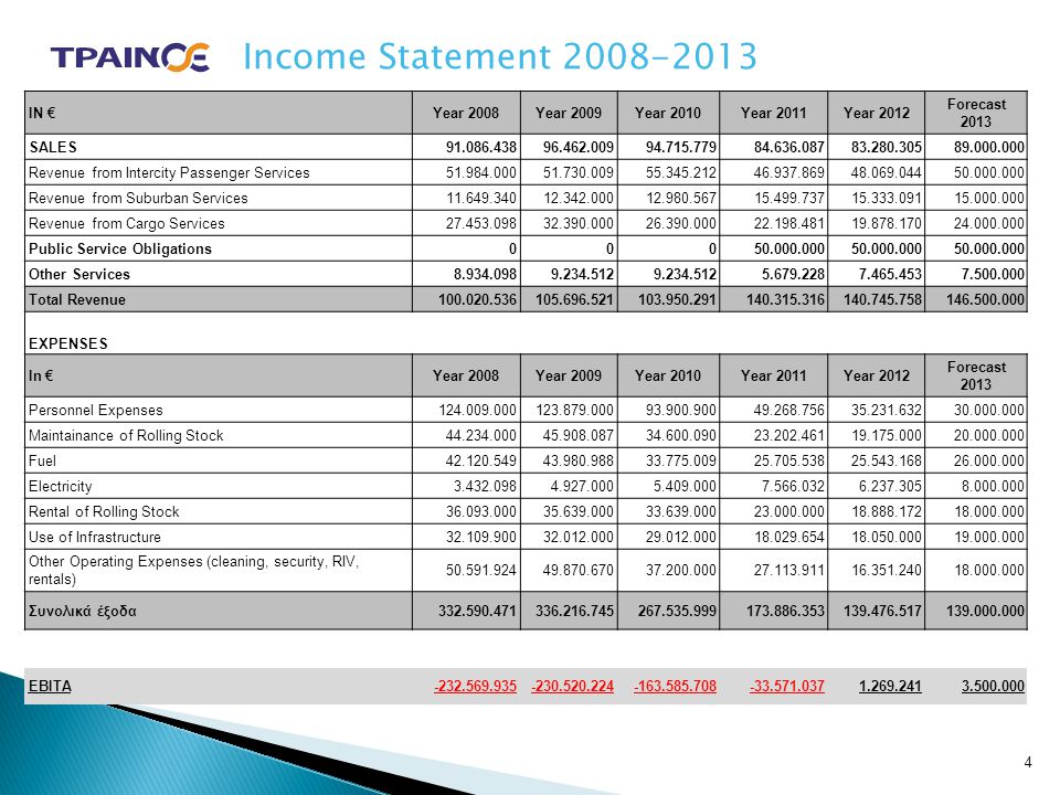 Income Statement 2008-2013 IN € Year 2008 Year 2009 Year 2010