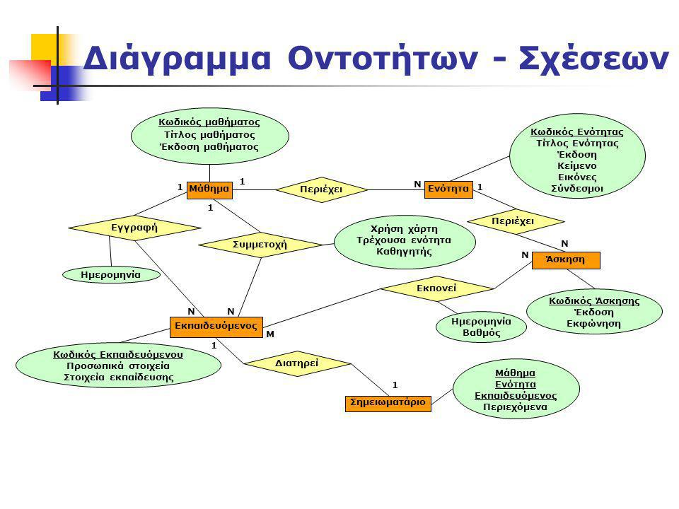 Διάγραμμα Οντοτήτων - Σχέσεων