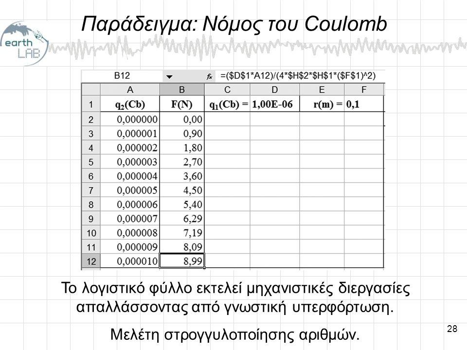 Παράδειγμα: Νόμος του Coulomb