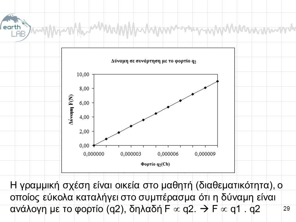 Η γραμμική σχέση είναι οικεία στο μαθητή (διαθεματικότητα), ο οποίος εύκολα καταλήγει στο συμπέρασμα ότι η δύναμη είναι ανάλογη με το φορτίο (q2), δηλαδή F  q2.