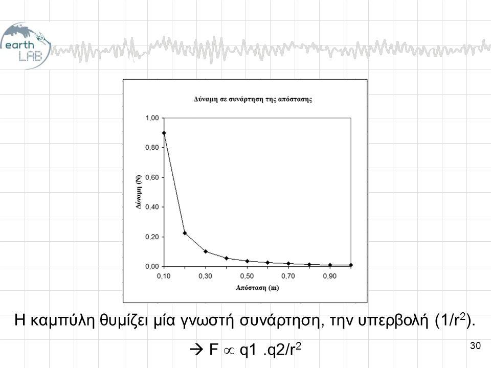 Η καμπύλη θυμίζει μία γνωστή συνάρτηση, την υπερβολή (1/r2).