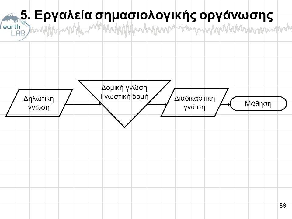 5. Εργαλεία σημασιολογικής οργάνωσης