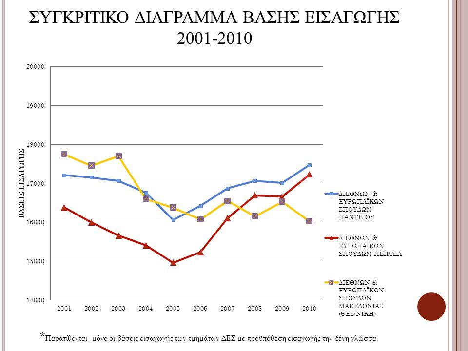 ΣΥΓΚΡΙΤΙΚΟ ΔΙΑΓΡΑΜΜΑ ΒΑΣΗΣ ΕΙΣΑΓΩΓΗΣ 2001-2010