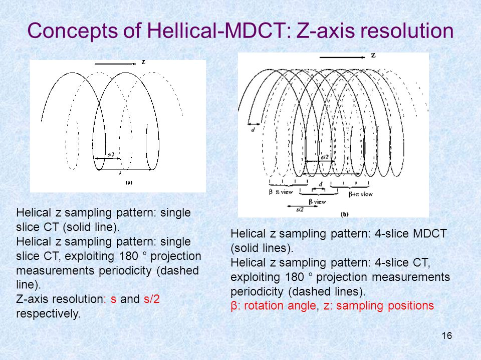 Concepts of Hellical-MDCT: Z-axis resolution