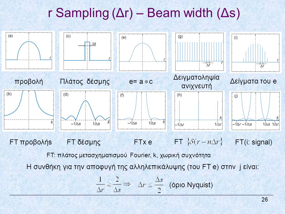 r Sampling (Δr) – Beam width (Δs)
