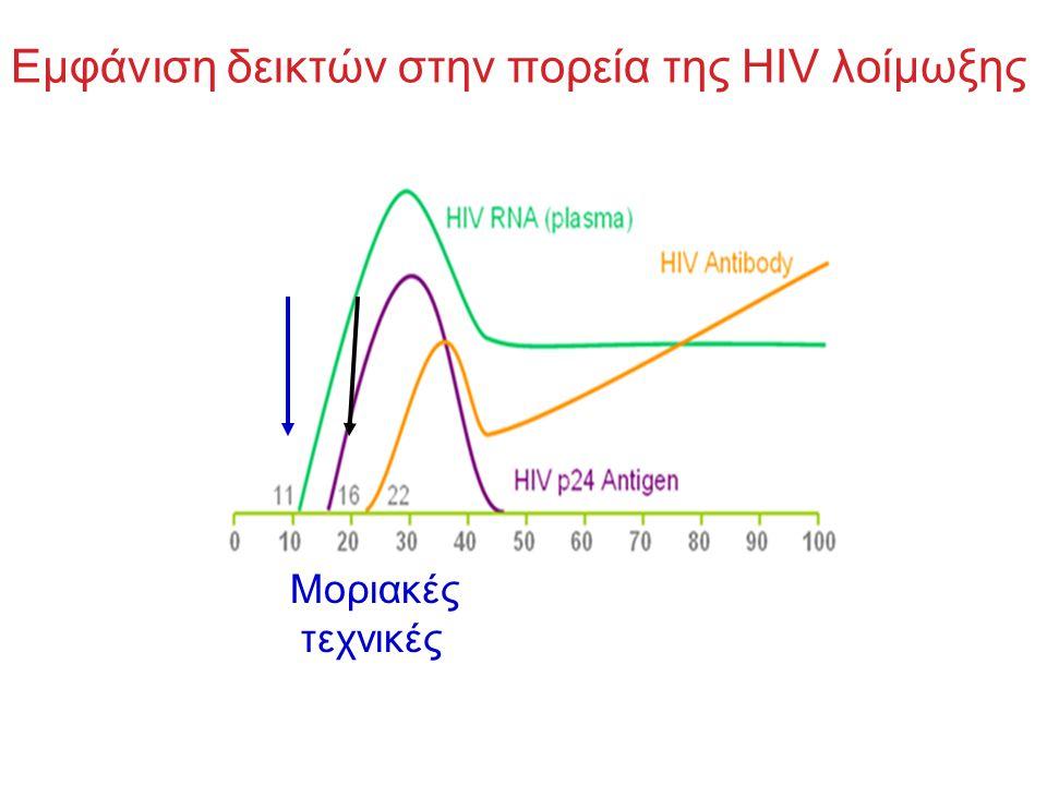 Eμφάνιση δεικτών στην πορεία της HIV λοίμωξης