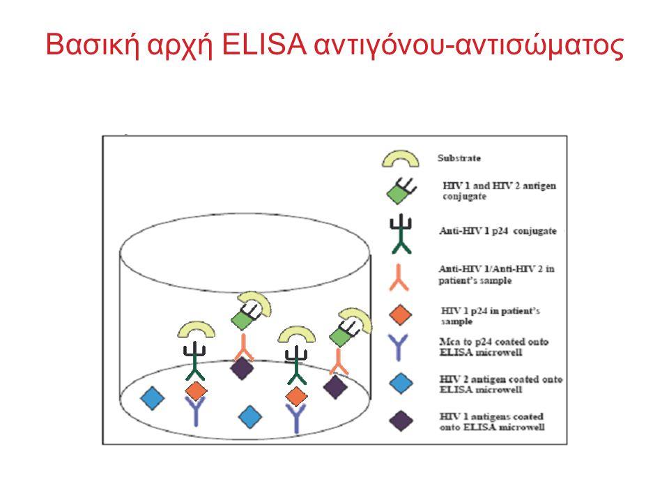Βασική αρχή ELISA αντιγόνου-αντισώματος