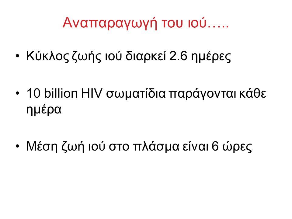 Αναπαραγωγή του ιού….. Κύκλος ζωής ιού διαρκεί 2.6 ημέρες